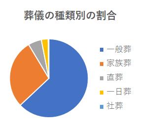 直葬の割合(円グラフ)