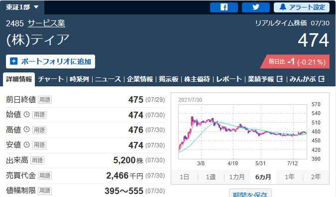 株式会社ティアの東証一部チャート
